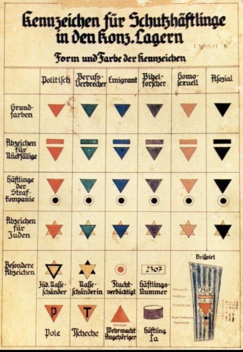 Distintivos dos diversos prisioneiros dos KZ, criados a partir da estrela amarela dos judeus.